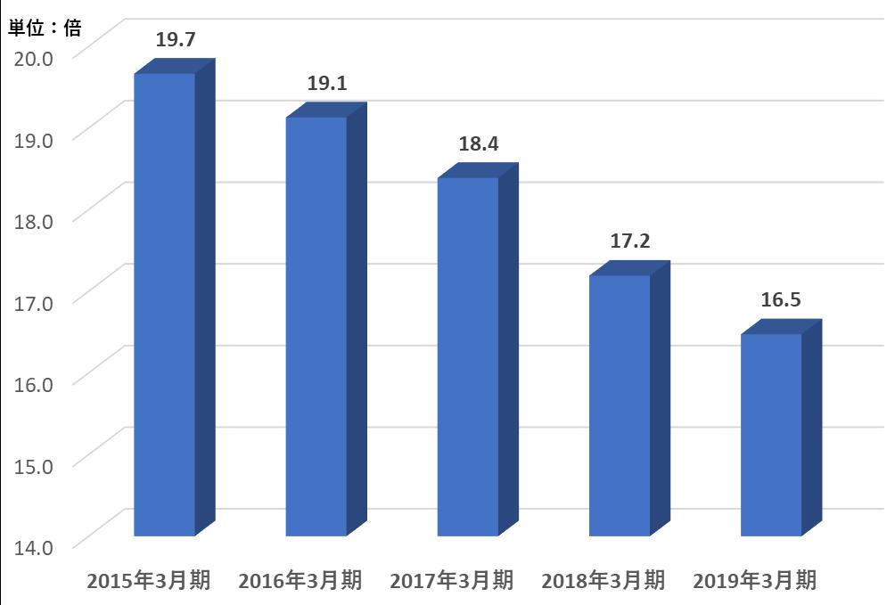 グラフ:3.有利子負債 / EBITDA倍率