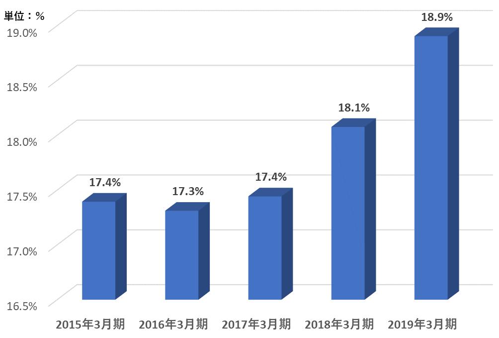グラフ:2.自己資本比率