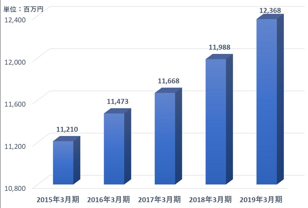 グラフ:1.鉄道事業営業収益