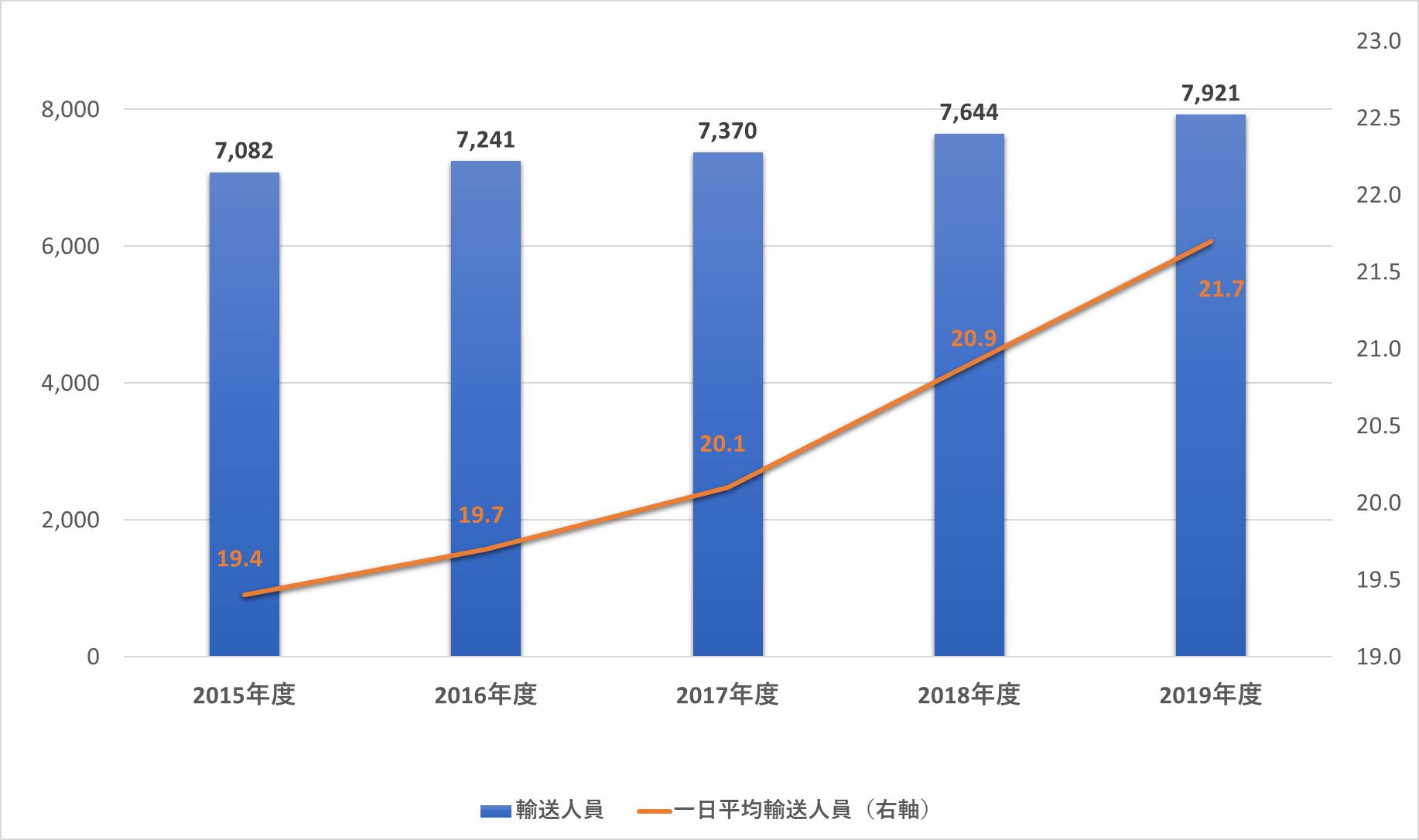 グラフ:輸送人員の推移