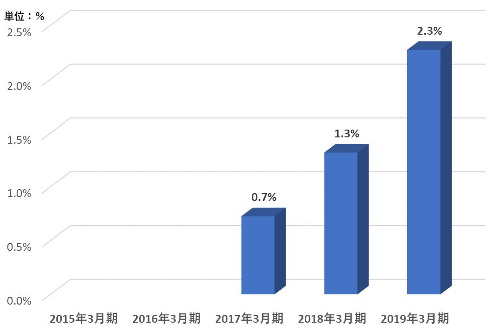 グラフ:1.自己資本利益率