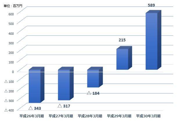 グラフ:2.経常利益