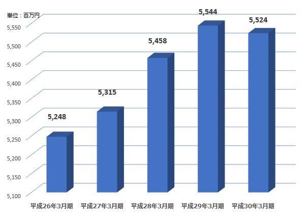グラフ:4.減価償却費